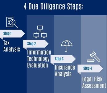Due Diligence Steps-1