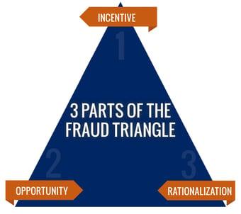Fraud-triangle-1