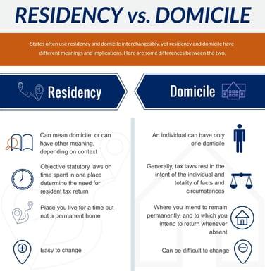 residency-vs-domicile1